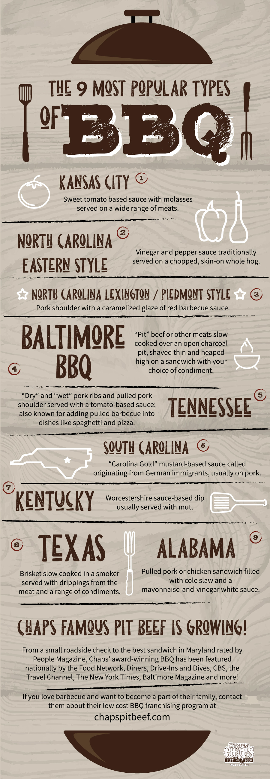 Types of BBQ Infographic