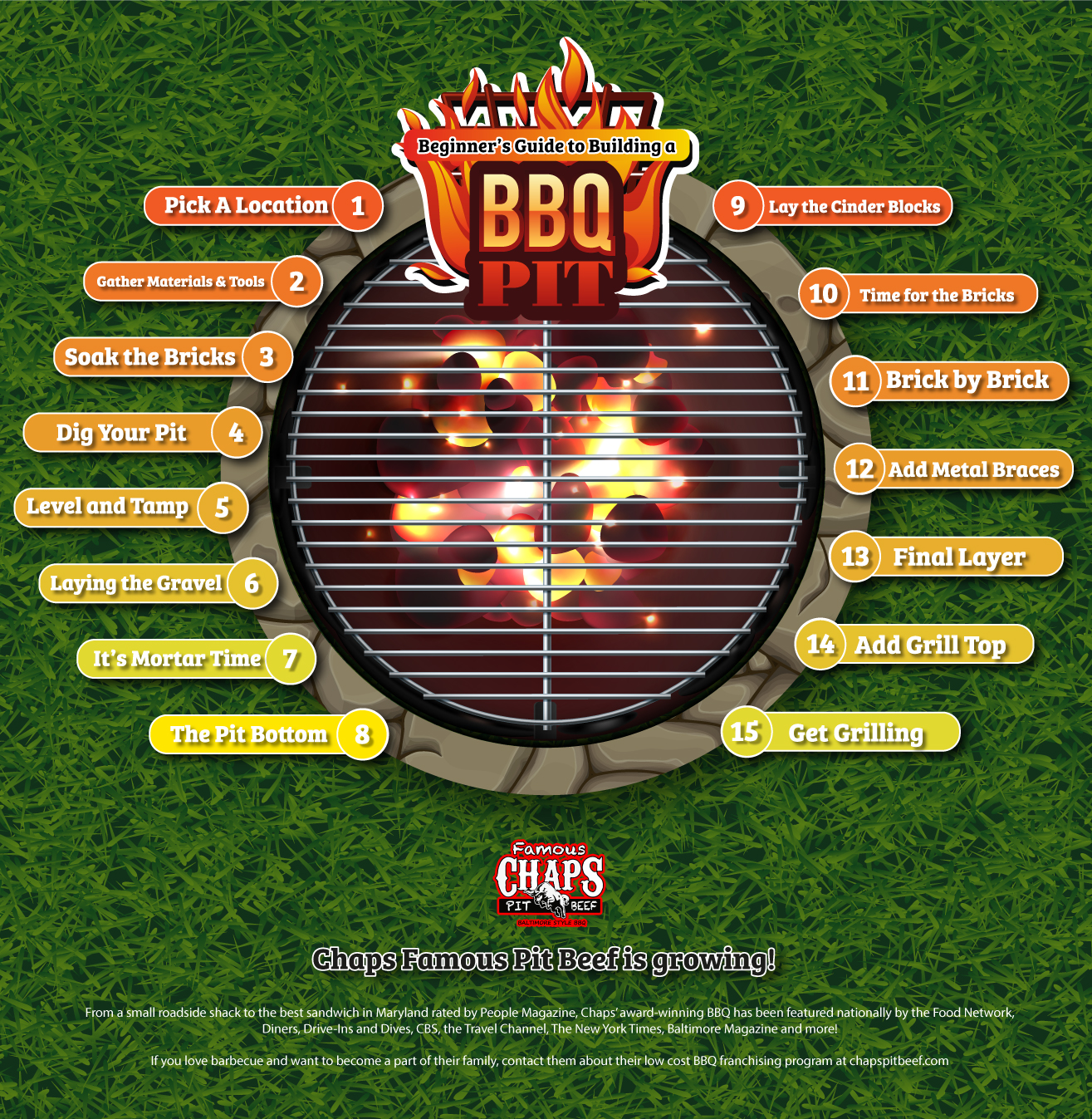 Guide to Building a BBQ Pit