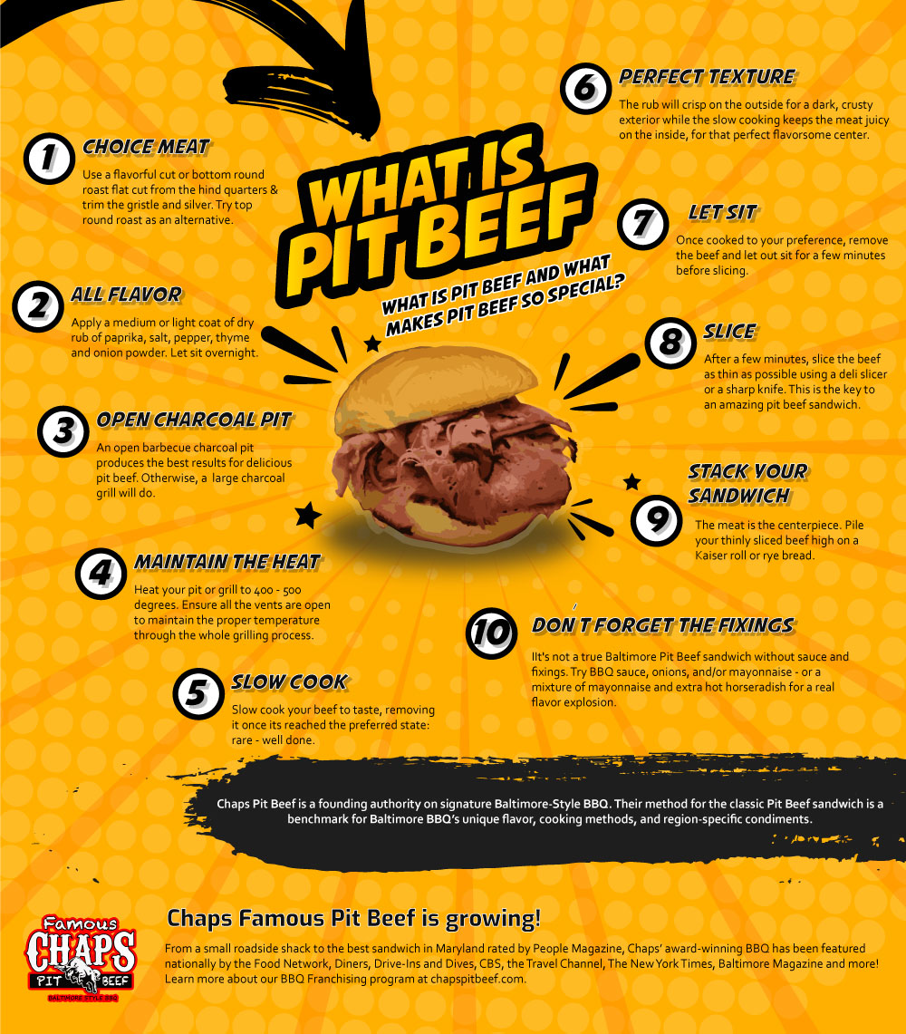 what is pit beef