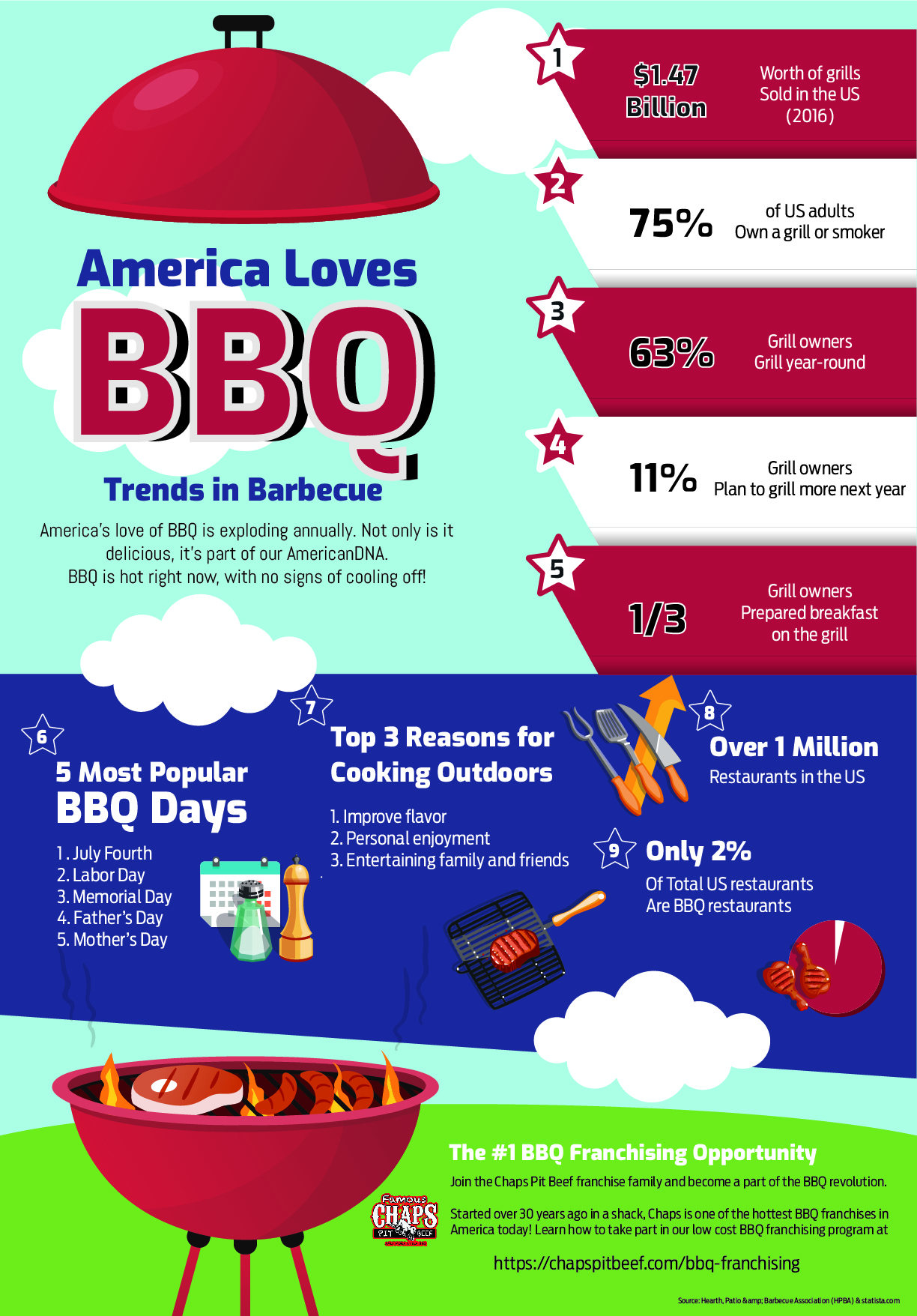 trends-in-bbq-infographic